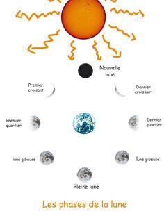 Les phases de la Lune expliquées aux enfants, et petite expérience scientifique…