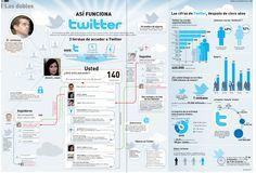 Así funciona Twitter #infografía