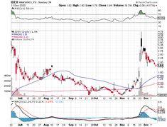 How to Swing Trade Penny Stocks Swing Trade, Stock Market Basics, Stock Screener, Stock Charts, Stock Prices, Penny Stocks, Technical Analysis, Way To Make Money