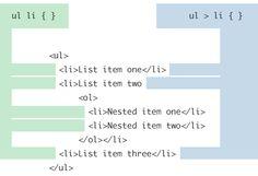 Child and Sibling Selectors | CSS-Tricks. Makes sense!  This visual helps me remember!