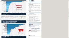 Die Top 10 der Onlinehändler in Österreich und der Schweiz via etailment Quellen Bilder: Statista, EHI   #Onlineshops