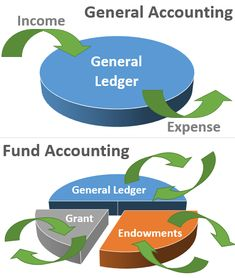 Oracle Accounting Software – Manage Your Financial Data