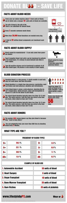 Donate Blood - Save Life [INFOGRAPHIC] it's so important. Especially for people like me who need it constantly! Donation Quotes, O Blood Type, Online Nursing Schools, Blood Drive, Phlebotomy, Blood Donation, Charts And Graphs, Save Life, Infographics