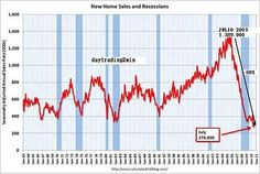 New home sales and recesions.