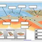 Plate Tectonics Manipulative Game    This activity is designed to help students recognize, identify, and define geological features and processes related to plate tectonics.  In this i...