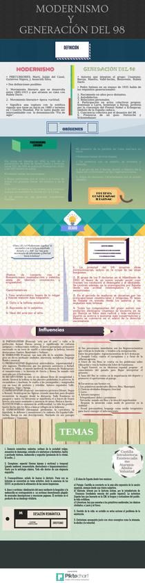 Modernismo y G. del 98 | Piktochart Infographic Editor