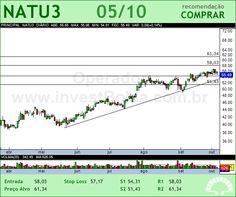 NATURA - NATU3 - 05/10/2012 #NATU3 #analises #bovespa