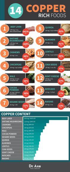 Copper Deficiency Symptoms & Sources to Cure it!