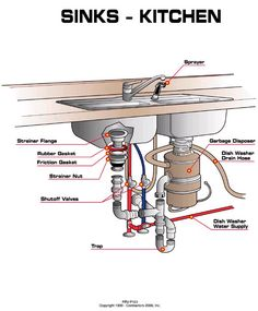 The Highest Rated Plumbers For Sink Plumbing Installation In Within Kitchen Sink Plumbing Parts Designs Under Kitchen Sinks, Kitchen Sink Design, Kitchen Sink Faucets, Under Sink Plumbing, Plumbing Pipe, Plumbing Fixtures, Plumbing Tools, Bathroom Plumbing, Brass Fittings