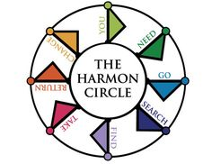 The Dan Harmon Story Circle may be the best thing since the Blake Snyder Beat Sheet. Research Writing, Freelance Writing Jobs, Academic Writing, Fiction Writing, Report Writing, Writing Circle, Script Writing, Writing A Book, Writing Tips