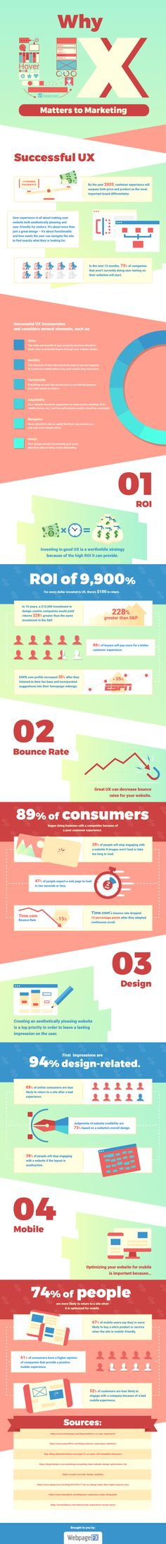 Why UX matters to marketing #infographic