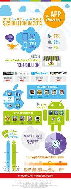 The App universe | #Infographic repinned by @Piktochart