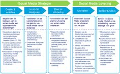 Social Media Strategie Framework (Bron: Martin Kloos) Keeping track of what others, particularly past customers, are saying about you is a great way to identify areas where your business could use improvement. Affiliate Marketing, Online Marketing, Social Media Marketing, Social Media Channels, Social Networks, Social Media Packages, Twitter Tips, Digital Strategy, New Media