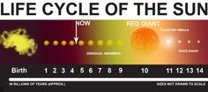 life cycle of the sun - remix geq otto Planetary Nebula, Galaxies, Red Giant, Life Cycles, Astronomy, Universe, Science, Sun, Stars