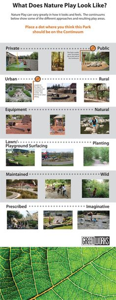 """""""What Does Nature Play Look Like?"""" from the Learning Landscape. Genius visual aid!"""