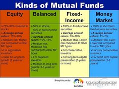 Which Mutual Fund or UITF Should You Invest In?