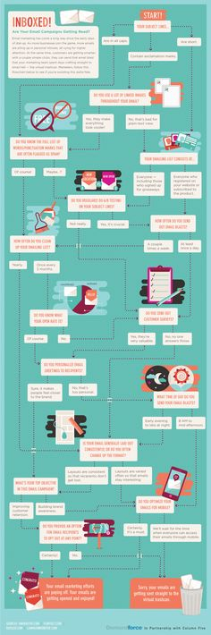 Are Your E mail Campaigns Getting Read? This Flow Chart Will Tell You. #Hubspot, #IMU, #SocialMediaEducation