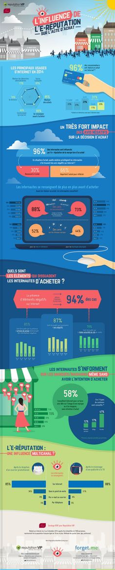 Infographie influence ereputation sur acte achat reputationvip Here is a terrific Marketing idea! Check out this Advertising and marketing suggestion! Need a marketing concept? This is great marketing information, recommendations as well as techniques. Inbound Marketing, Marketing Services, Marketing Digital, Business Marketing, Content Marketing, Internet Marketing, Online Marketing, Social Media Marketing, Ecommerce Seo
