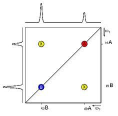 Jablonski diagram fluorescence vs phosphorescence phosphorescence scheme of a 2d nmr spectrum ccuart Gallery