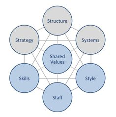 McKinsey's 7S Model of organizational change, with Shared Values at the center