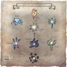 Elemental Magic is a recurring skill set and type of magic in the Final Fantasy series. Its spells focus on… Final Fantasy Xi, Fantasy Magic, Magic Art, Fantasy Art, Element Chart, Element Symbols, Magia Elemental, Art Magique, Black Mage