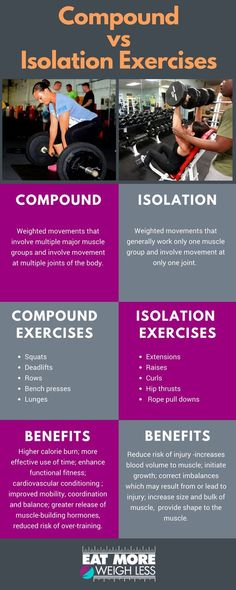 Compound vs Isolation Exercises What is the difference between compound and isolation movements? Are compound or isolation exercises preferred? When should I incorporate these movements into my strength training regimen? Visit for full article on compound Mental Training, Strength Training Workouts, Training Tips, Weight Training Exercises, Muscle Training, Ectomorph Workout, Online Fitness, Free Fitness, Compound Exercises