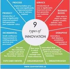 Infographic: 9 Types of Innovation - 48 Innovate Types Of Innovation, Disruptive Innovation, Innovation Strategy, Creativity And Innovation, Innovation Models, Business Innovation, Innovation Design, Change Management, Business Management