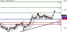http://tradergroupsignal.com/    GBP/USD INTRADAY: CAUTION.  Pivot: 1.608    Most Likely Scenario: Long positions above 1.608 with targets @ 1.613 & 1.617 in extension.    Alternative scenario: Below 1.608 look for further downside with 1.6055 & 1.604 as targets.    Comment: A support base at 1.608 has formed and has allowed for a temporary stabilisation.