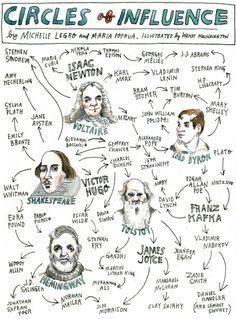 Maria Popova, editora del sitio Brain Pickings, ha elaborado en colaboración con Michelle Legro y la dibujante Wendy MacNaughton esta ilustración. Se establecen las rutas que unen a grandes de la creatividad como Joyce, McLuhan o Jane Austen.