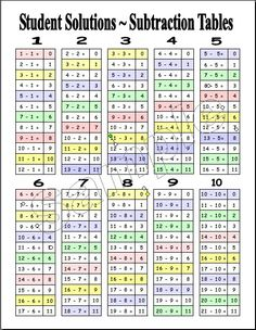 math worksheet : subtraction table  homeschool y  pinterest  charts preschool  : Subtraction Table Worksheet