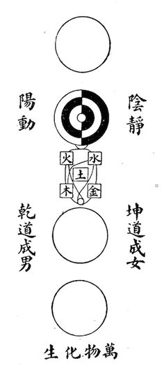 jing qi shen 5 Daoist Meditation Lesson Seven Theory