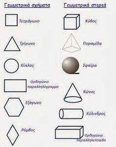 γεωμετρικά σχήματα και στερεά