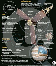 Juno llega a Júpiter y comienza a estudiarlo