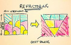 * Good factoring is behind every economic epoc change we've ever had . Refactoring is not a new idea - it's well known and widely used; particularly in software design - it's how Bill Gates became a billionaire [and why he now has the power to do List Of Tools, Growth Hacking, Creative Wedding Ideas, Competitor Analysis, Marketing, How To Become, Change, Bill Gates, Startups