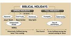 3 Things You Should Know About the Prophetic Fall Holidays: Rosh HashanaSep 14–15, 2015 M‑TuThe Jewish New Year Yom KippurSep 23, 2015 WDay of Atonement SukkotSep 28–29, 2015 M‑Tu Sep 30–Oct 4, 2015 W‑SuFeast of Tabernacles