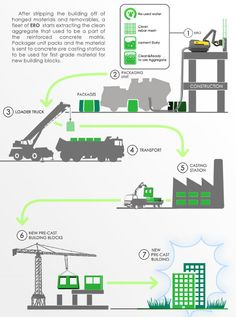 ERO; Concrete Recycling Robot by omer haciomeroglu, via Behance