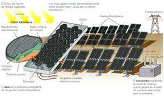 Tecnologías de generación de electricidad (2 de 2): Régimen Especial [Eurowon]