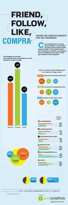 Como as redes sociais realmente afetam o consumo?