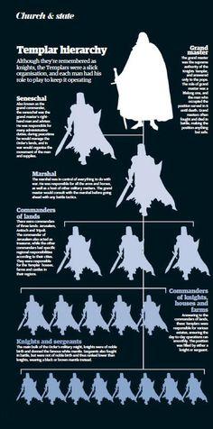 Rank within the Templar Knights