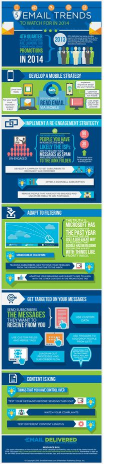 5 Email Trends To Watch For In 2014 #Infographic #infografía