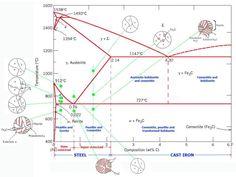 http://mechanical-engg.com/forum/uploads/monthly_2016_02/large.Iron_carbon_Phase_Diagram.jpg.de694c82662dc9fd4ceaf4cb8e70efa2.jpg