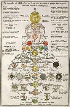 Sophia (Gnosticism) - Wikipedia, the free encyclopedia