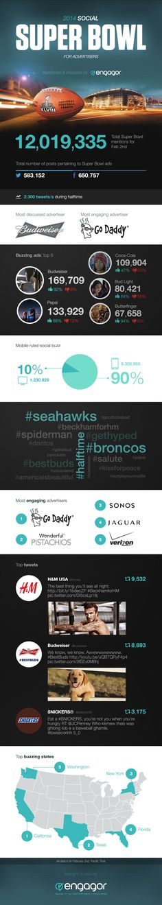 "Super Bowl 2014 social media analytics -- ""Most Social Buzz About Super Bowl Ads Was On Facebook, Via IPhones"""