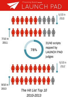 2014 Launch Pad Features Competition Judges | The Launch Pad #scriptchat