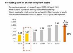 Islamic Finance Body Plans Ethics Code