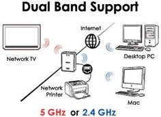 "What does it means when it says the BT Home Hub 4 and 5 have ""Dual band"" wireless?--- image 1"