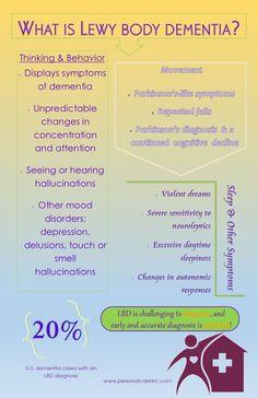 What is Lewy body dementia?  #BrainSupplements www.BrainHealth.Rocks