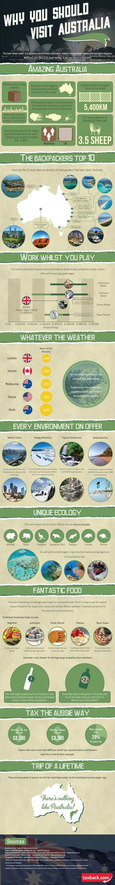 Infographic: Why You Should Visit Australia From coral reefs to rain forests, deserts to cities, has something for everyone. Stay in 5 star luxury hotels, or go backpacking & much Places To Travel, Places To See, Travel Destinations, Travel Trip, Visit Australia, Australia Travel, Space Australia, Australia 2018, Melbourne Australia