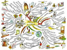 examples of mind maps made by children on ways of learning - Google Search