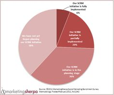MarketingSherpa Chart answering the question: Which statement best describes the status of the Social CRM (sCRM) initiative at your organization?